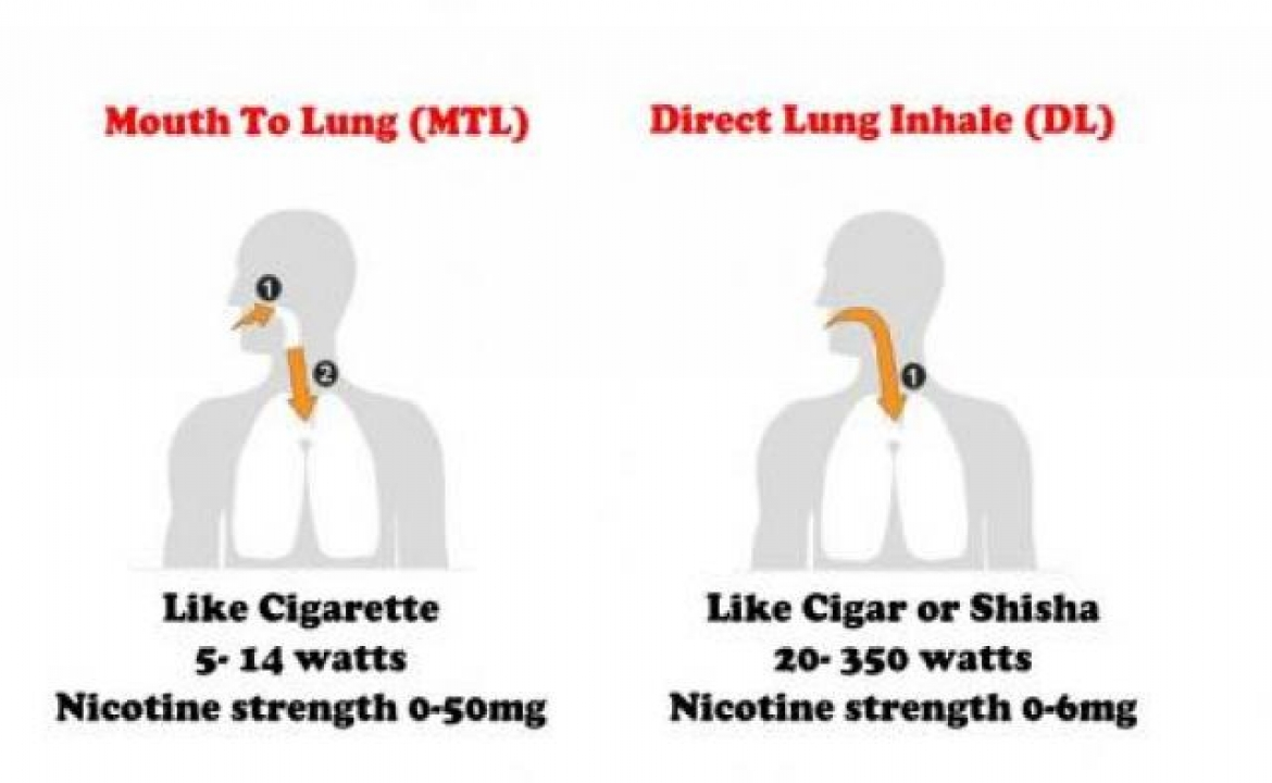 Mouth to Lung MtL vs Direct to Lung DtL